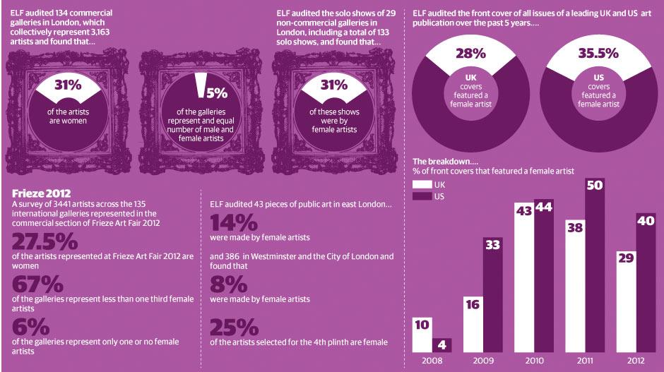 Women in art audit