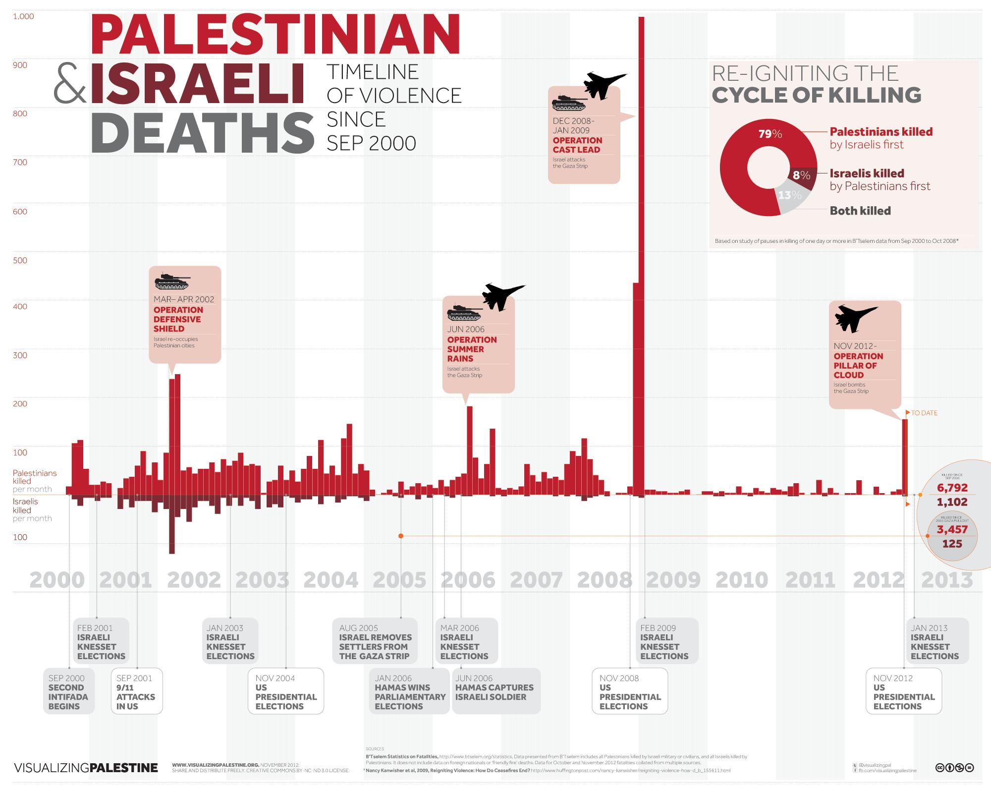 vp-violence-timeline-2012-11-23_0